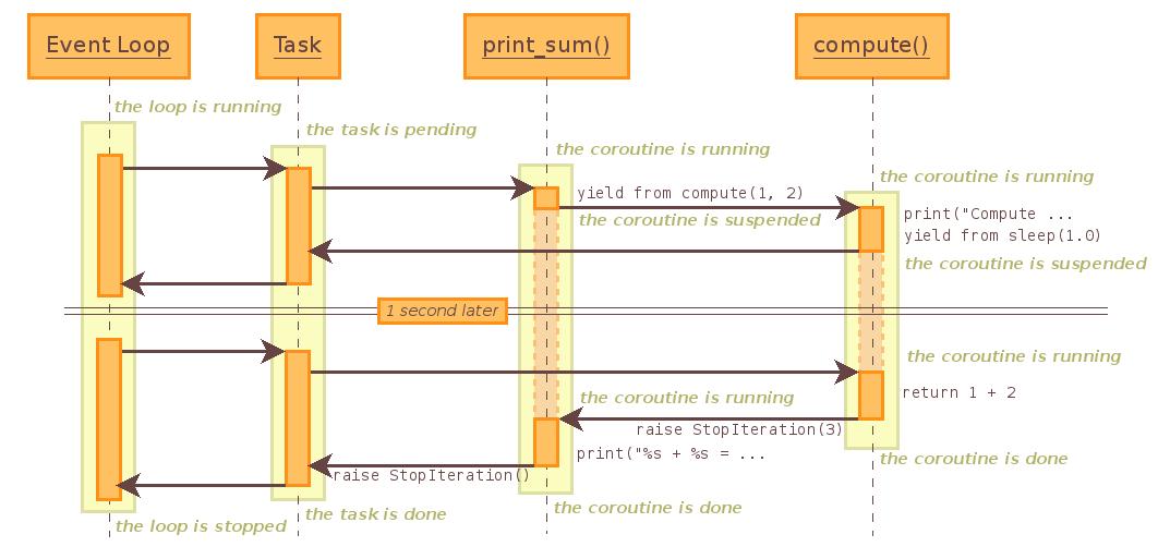 18 5 3  Tasks and coroutines — Python 3 4 10 documentation