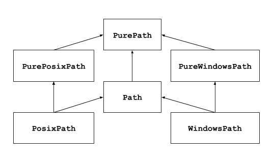 pathlib — Object-oriented filesystem paths — Python 3 7 4