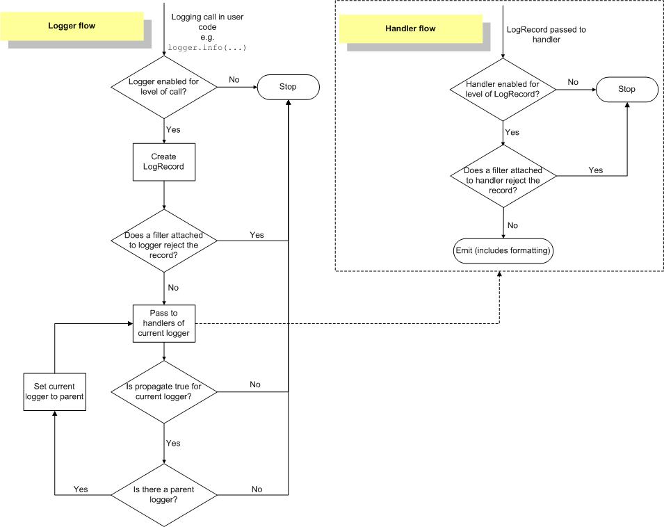 Python logging flow